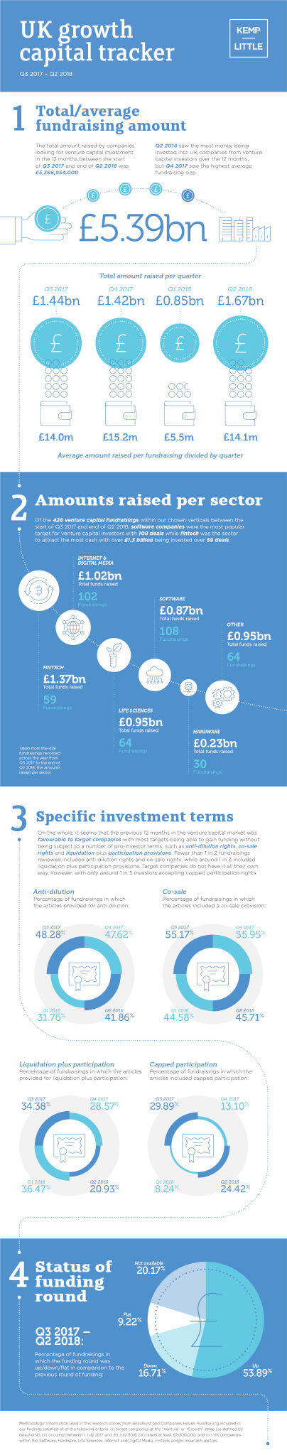 UK growth capital tracker